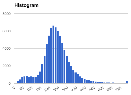 Song length histogram